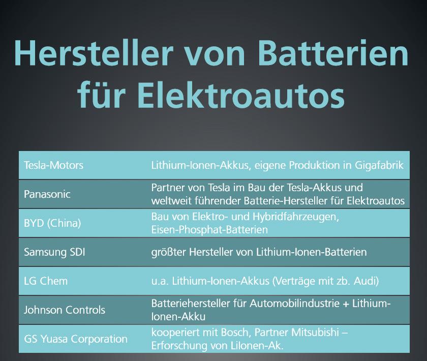 Übersicht: Hersteller von Batterien für Elektroautos. Copyright: green car magazine
