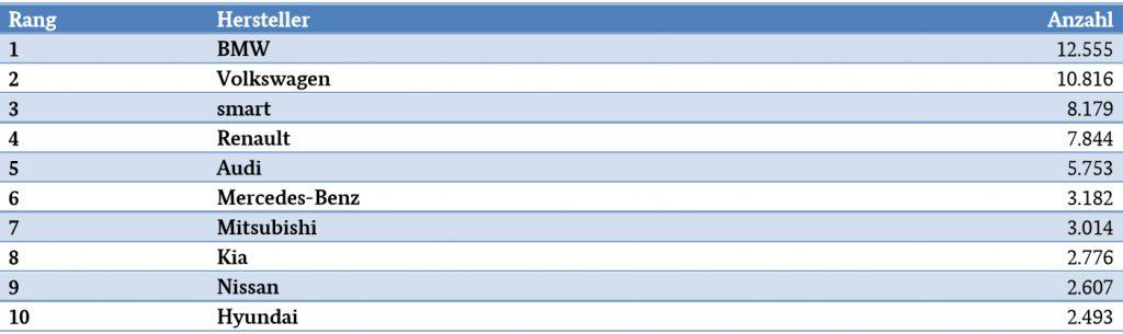 Top 10 Liste Umweltbonus - Anträge nach Herstellern Stand 30.06.2018