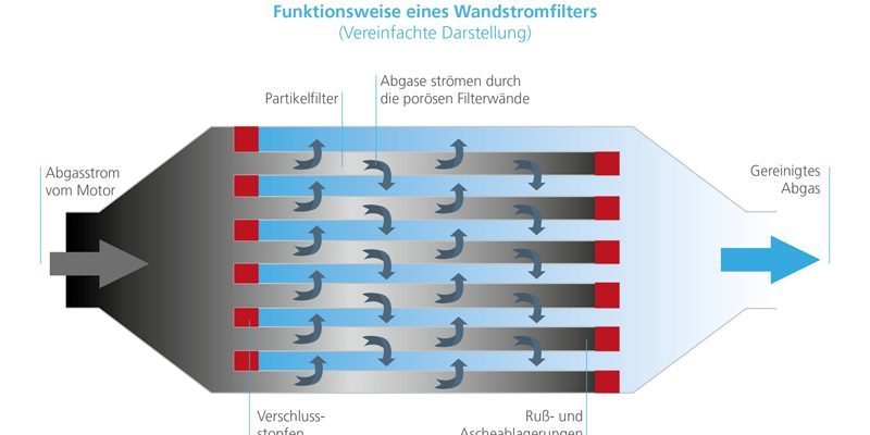 Wandstromfilter - green car magazine