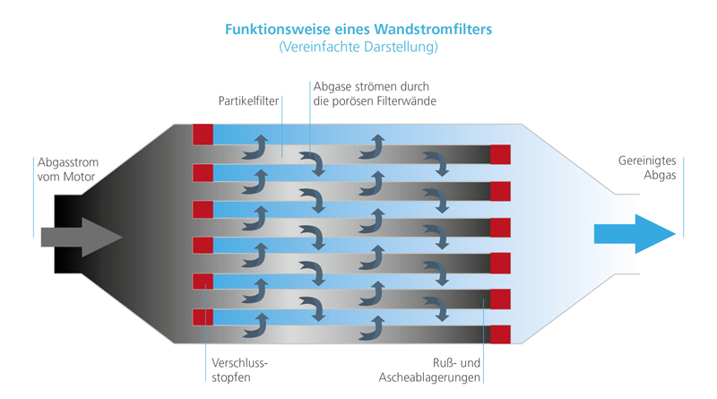 Wandstromfilter - green car magazine