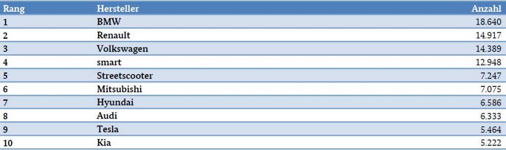Umweltbonus TOP 10 nach Herstellern sortiert  (30. April 2019)- Quelle Bafa