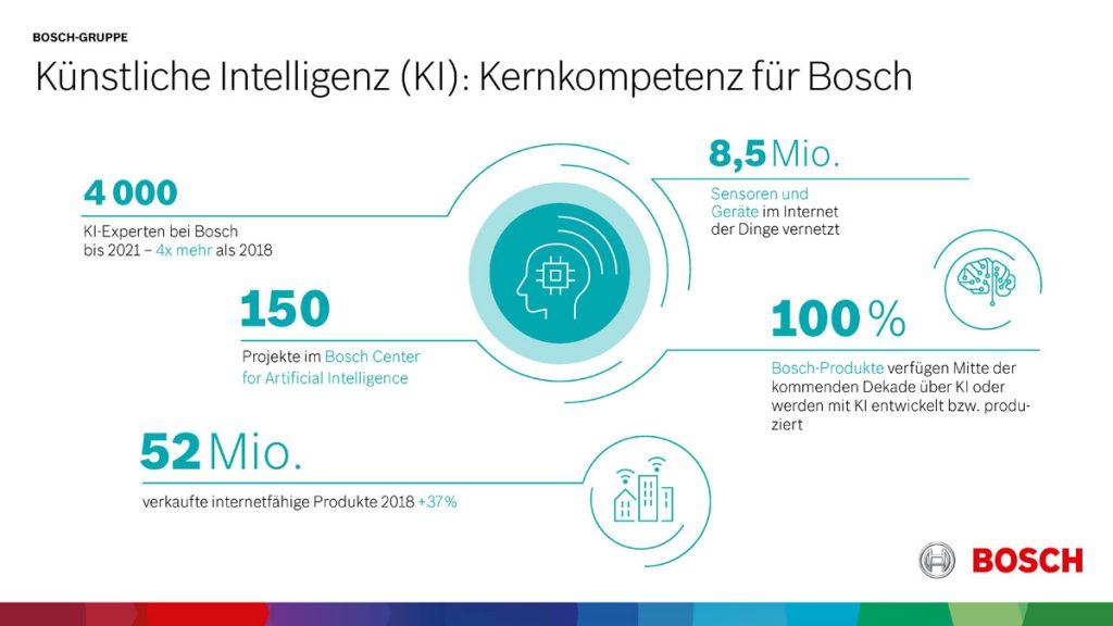 Kernkompetenz Künstliche Intelligenz - Copyright Bosch